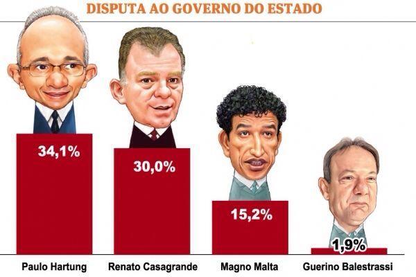 """Fonte: Pesquisa instituto Futura para o jornal """"A Gazeta"""""""